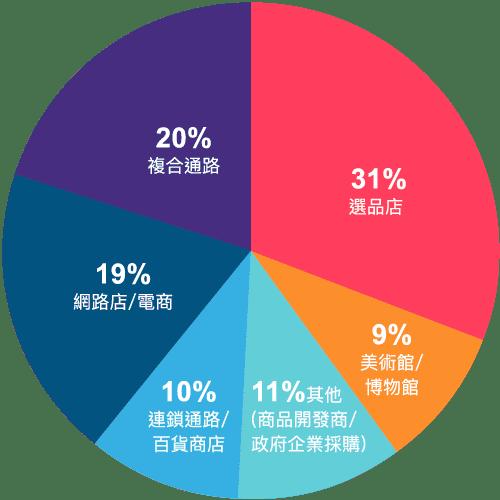 大買家通路分佈圓餅圖-PopUpAsia亞洲手創展