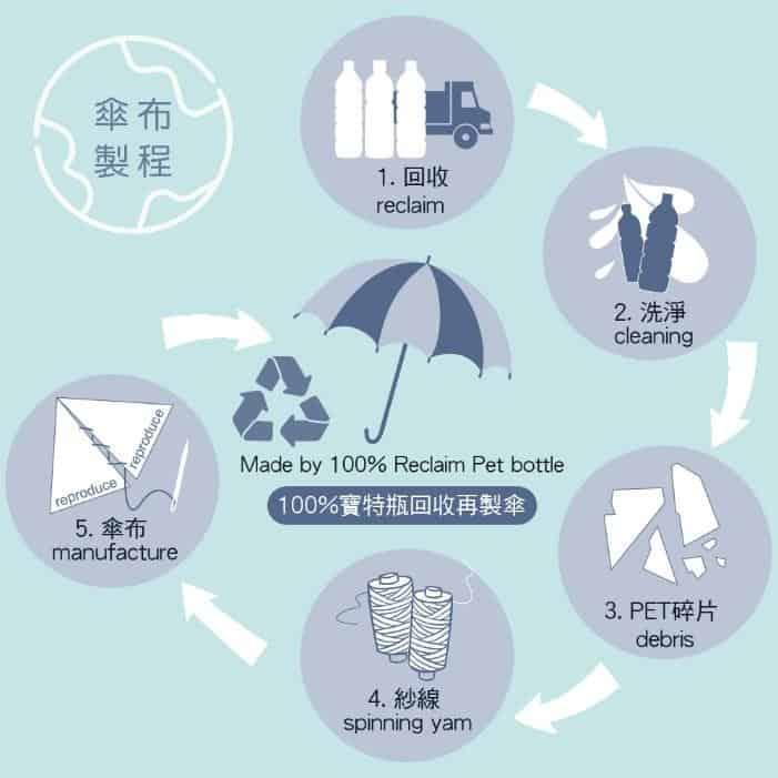 雨之戀|雨之情_愛地球系列環保再製傘品:100寶特瓶回收再製傘